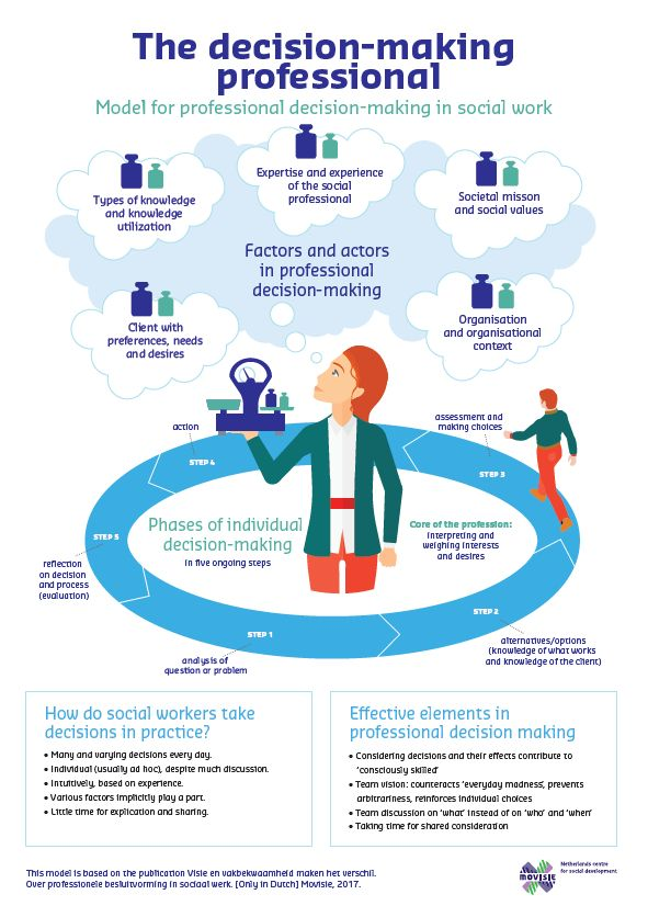Infographic - The decision making professional