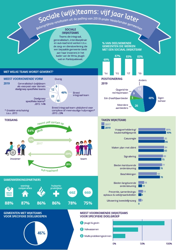 infographic-sociale-teams-2020