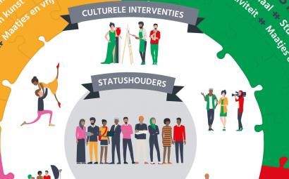 culturele-interventies-KIS
